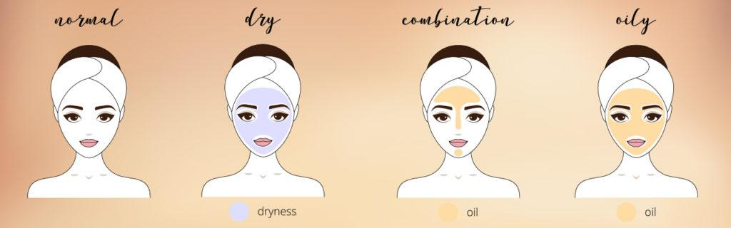 Want to Know Your Skin Type